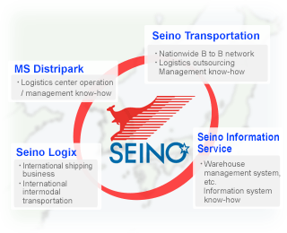 Providing the know-how of the Seino Group as a merit