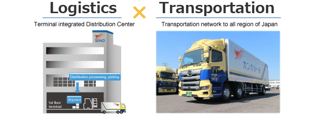 Logistics Transportation Optimal Logistics Transportation network to all parts of Japan Terminal integrated DC